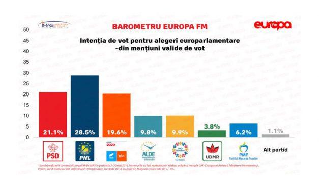 PSD pierde teren față de PNL. Ultimul sondaj înainte de alegerile europarlamentare