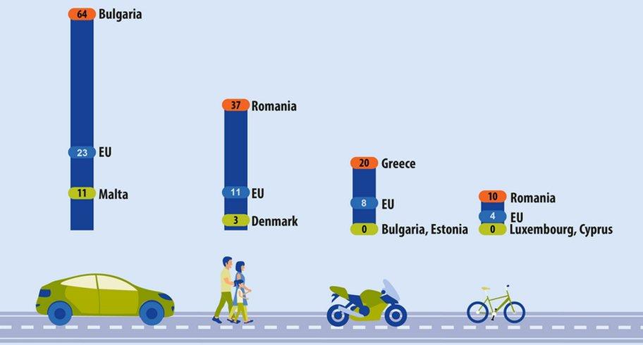 Oficial, suntem cea mai periculoasă ţară din UE pentru biciclişti şi pietoni