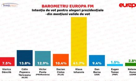 Dăncilă, pe locul 6 în opțiunile de vot, dacă duminică ar avea loc alegeri prezidențiale